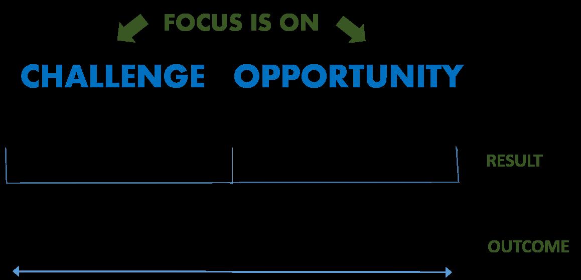 Change Focus