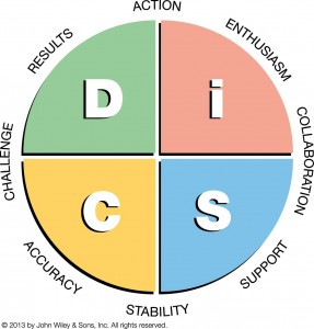 Everything DiSC Workplace Map Pastel